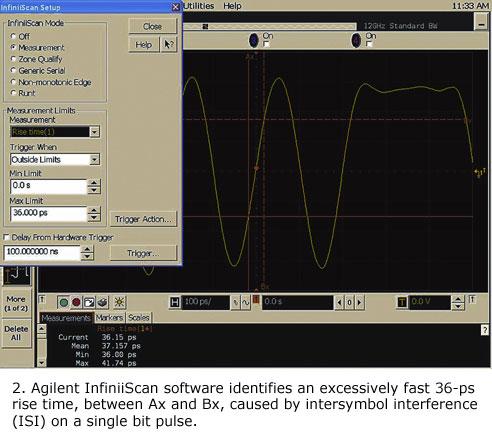 图2:Agilent InfiniiScan软件可以识别由单比特脉冲的符号间干扰(ISI)引起的、Ax和Bx之间的36ps超快上升时间。