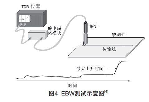 PCB印制电路板信号损耗测试技术