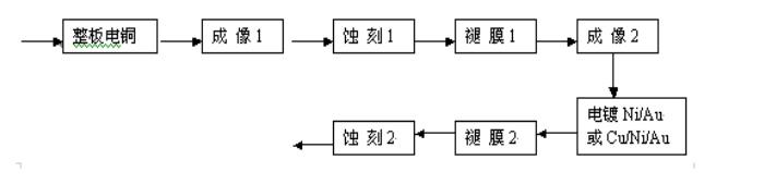 浅析刚挠印制板制作工艺(软硬结合板制作工艺)