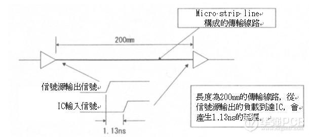 传输线路与高速电路的设计技巧
