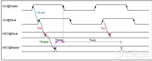 高速电路设计:互连时序模型与布线长度分析